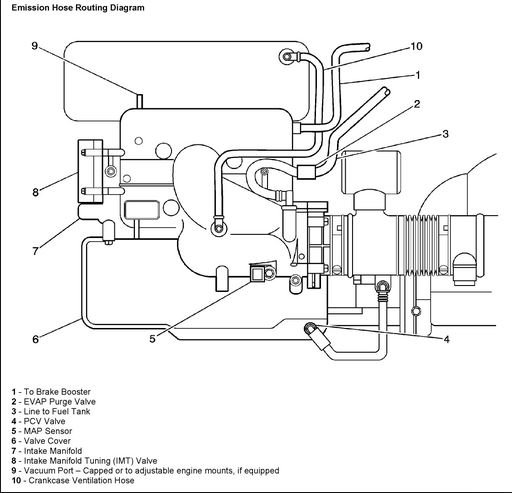Valve Cover Gasket Causing Lean Running - P0174 & P0171 | Page 2